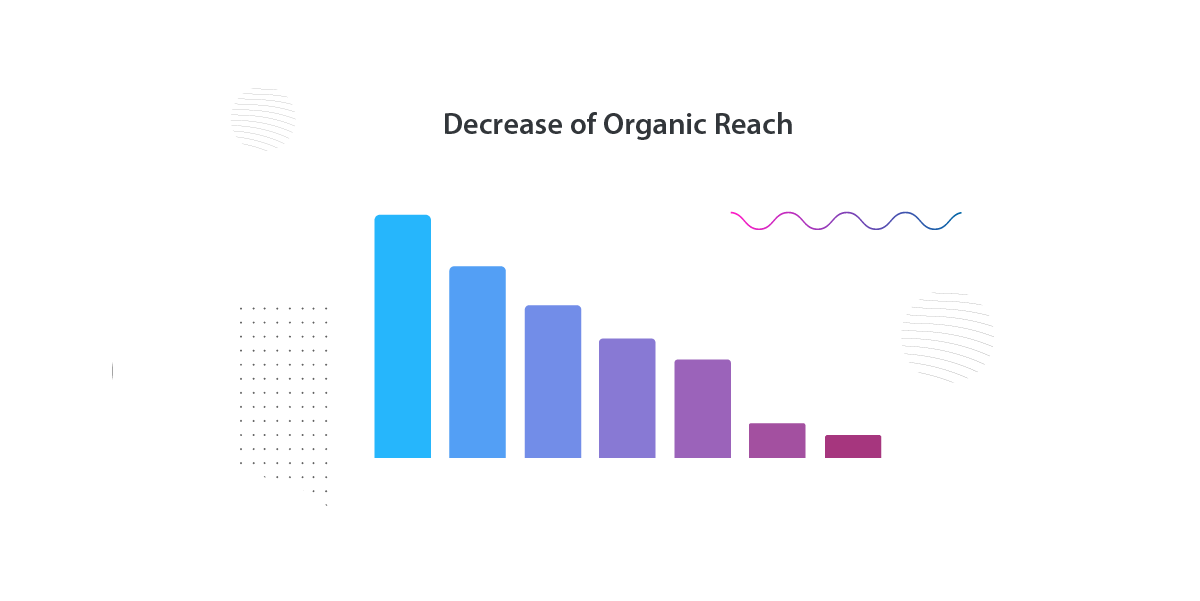 facebook algorithms change Organic Reach