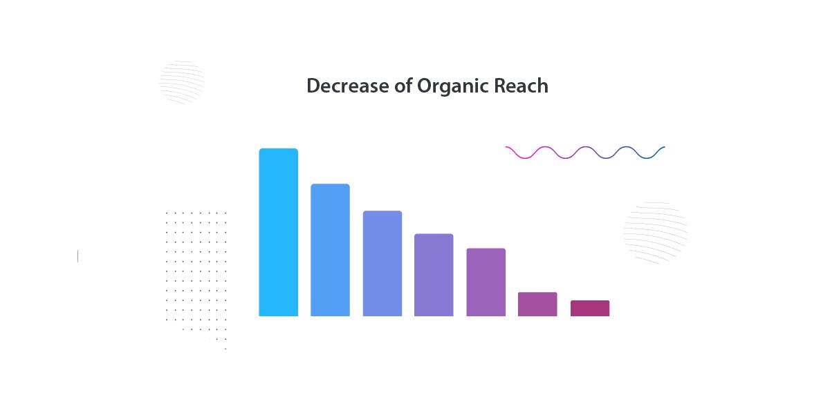 facebook algorithms change Organic Reach